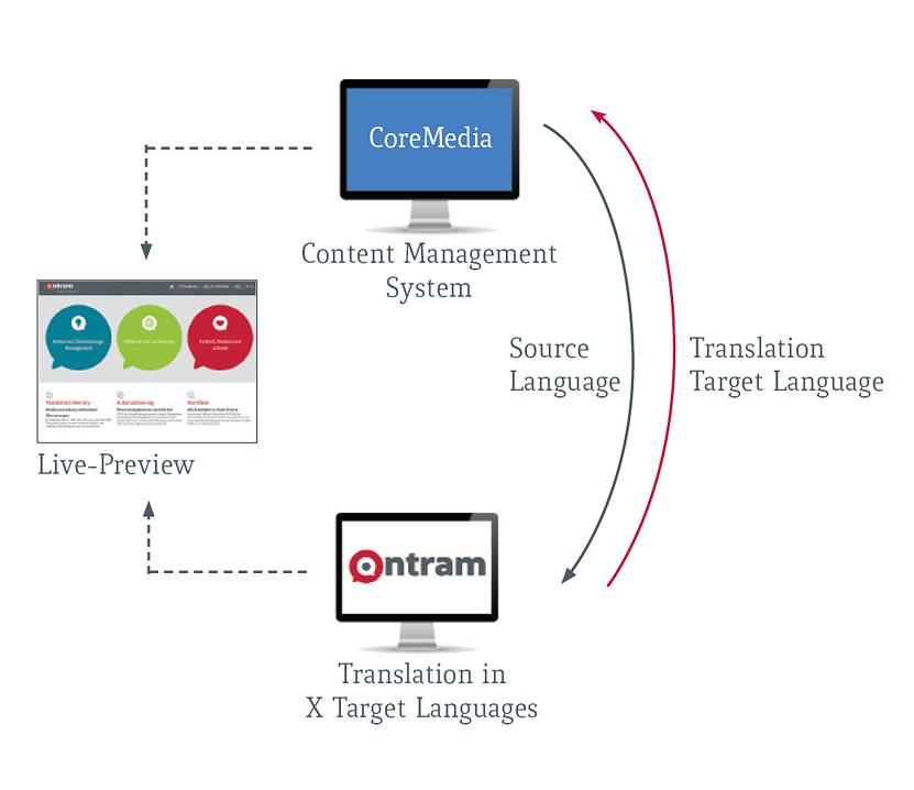 Coremedia-ONTRAM-Workflow