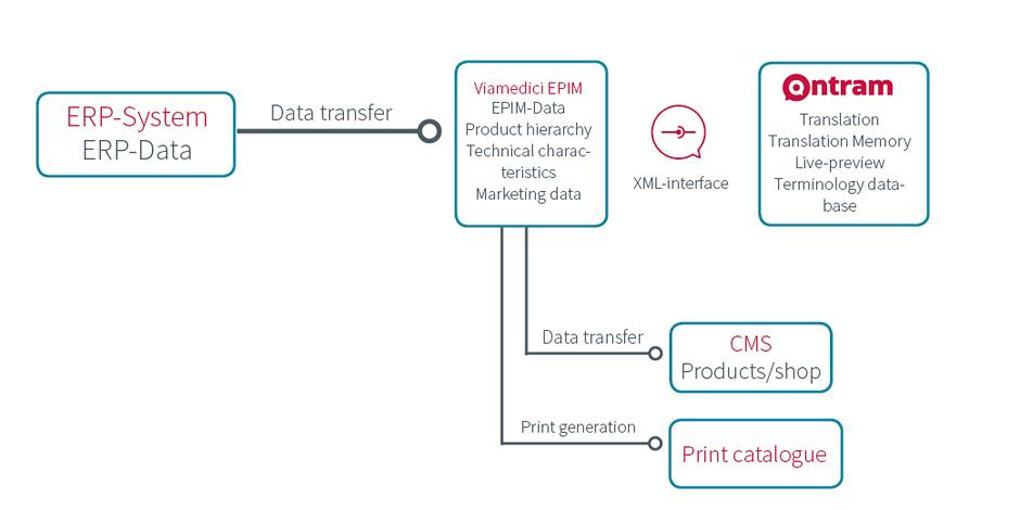 Graphic: ONTRAM and Viamedici EPIM
