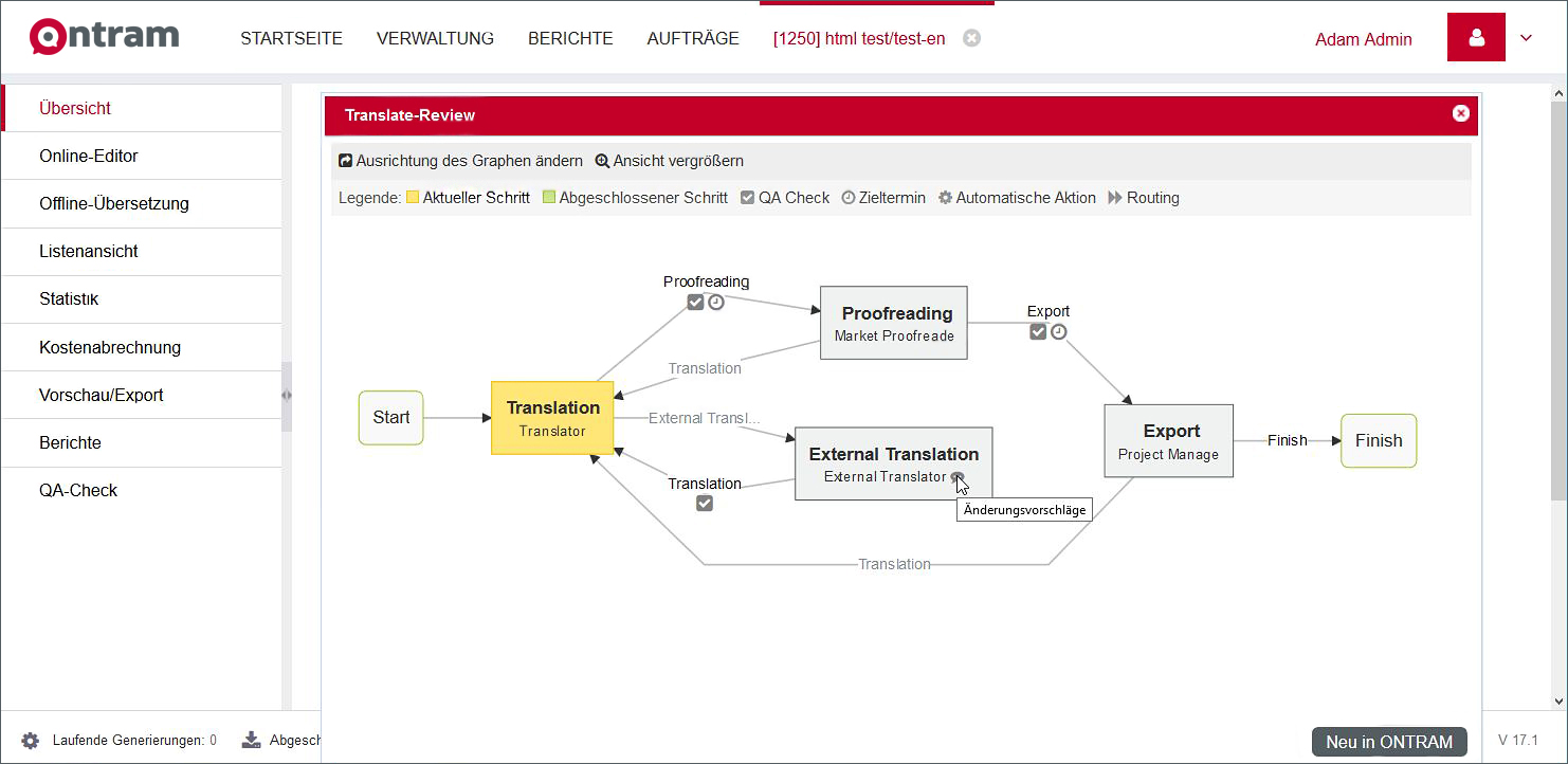 Grafische Darstellung eines ONTRAM-Workflows